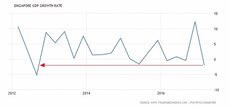 新加坡 GDP 季增率 (2012年至今表現) 圖片來源:tradingeconomics