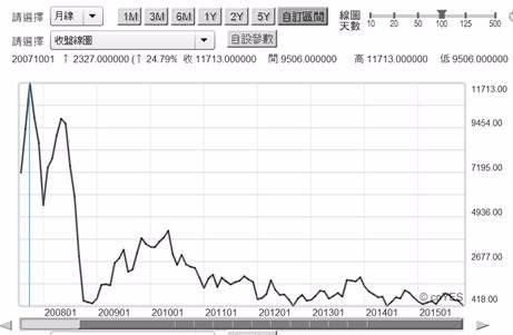 (圖三:巴拿馬極限型波羅的海運費指數曲線,鉅亨網期貨)
