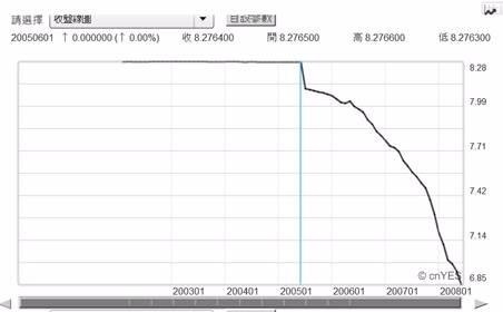 (圖二:美元兌換人民幣曲線圖,鉅亨網首頁)