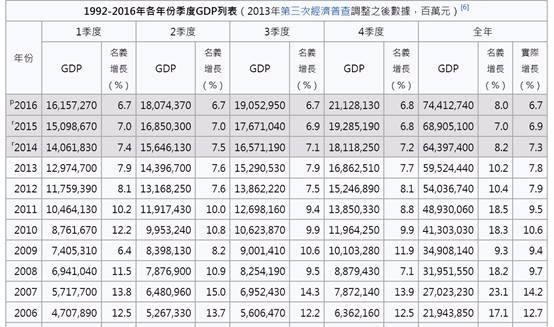 (圖一:中國GDP規模,維基百科)