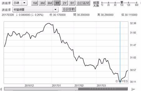 (圖一:新台幣兌換美元匯率日曲線圖,鉅亨網首頁)