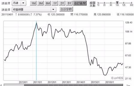 (圖五:北海布侖特原油價格月曲線圖,鉅亨網期貨)