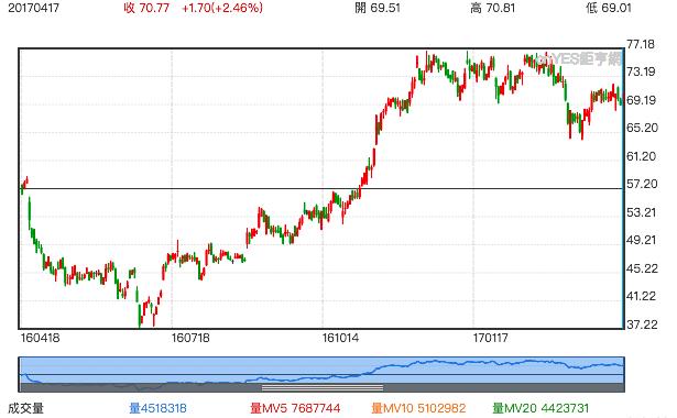聯合股價走勢