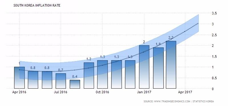 柱狀圖:南韓通膨率 波浪圖:南韓通膨率趨勢+預估 圖片來源:tradingeconomics
