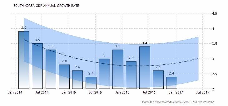 柱狀圖:南韓 GDP 成長率 波浪圖:南韓 GDP 成長率趨勢+預估 圖片來源:tradingeconomics