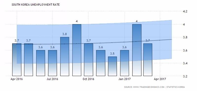 柱狀圖:南韓失業率 波浪圖:南韓失業率趨勢+預估 圖片來源:tradingeconomics