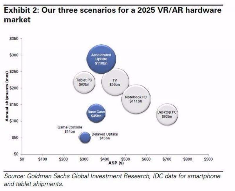 VR 和 AR 的硬體市場規模 圖片來源:Goldman Sachs