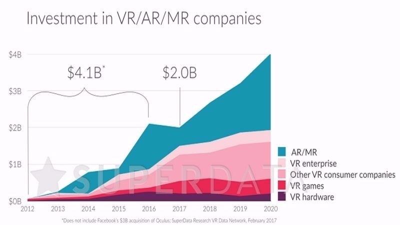 虛擬實境 (VR)、(擴增實境) AR、(混合實境) MR 三大領域之投資規模