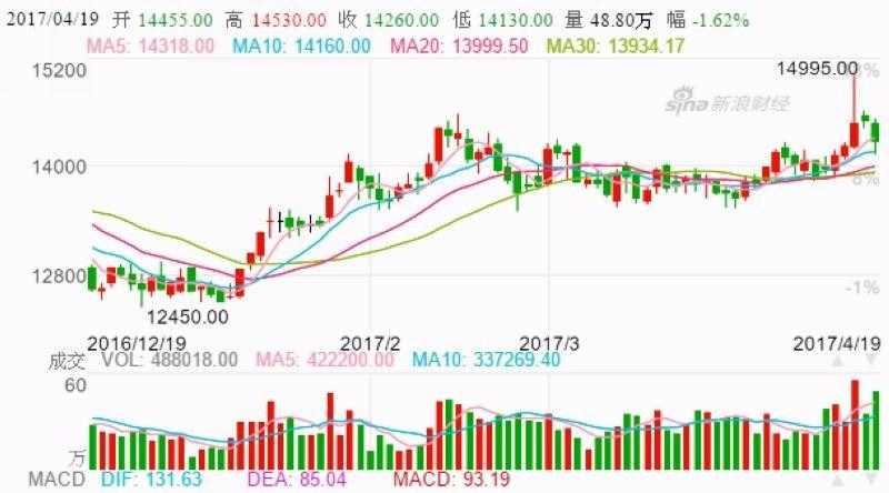 上海滬鋁日線走勢圖 (今年以來表現) 圖片來源:Sina