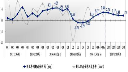 台灣近年各季GDP走勢圖。(圖:中經院提供)