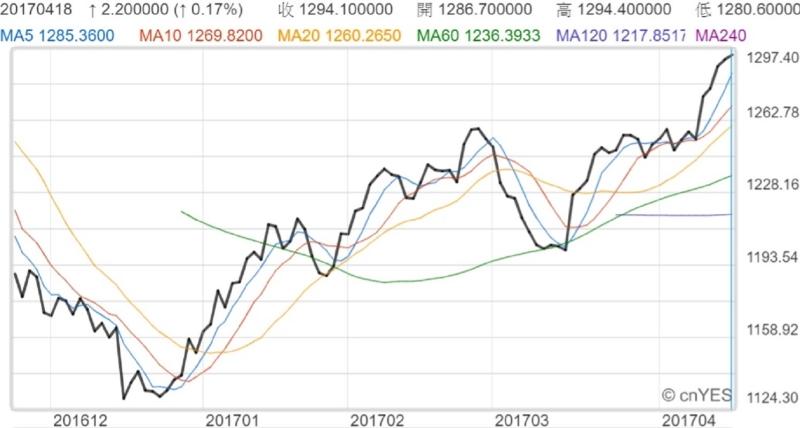 近月紐約金價走勢線圖