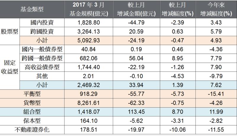 2017年3月投信基金規模 。(表:摩根投信整理提供)