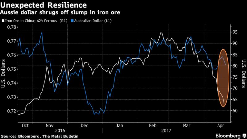 近期澳元走勢(藍線)與鐵礦砂價格(白線)走勢分歧擴大。(圖片來源:彭博)