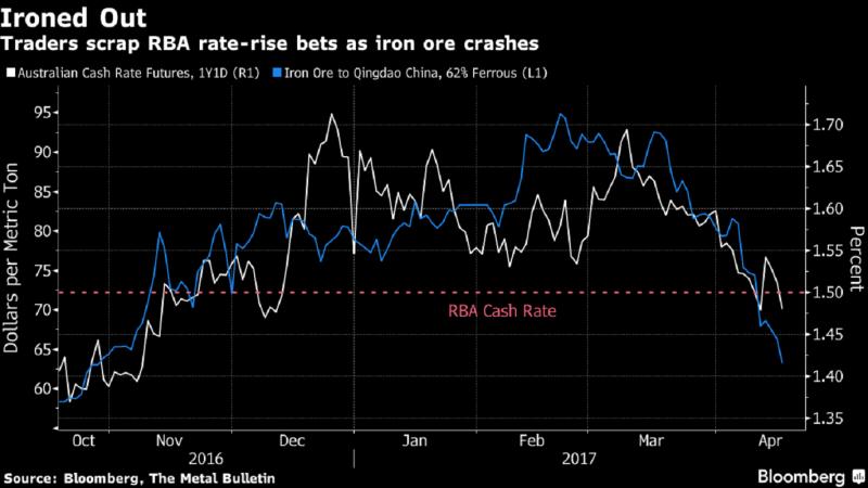 藍線:中國青島港鐵礦砂價格走勢線。白線:澳洲現金利率期貨走勢線。(圖片來源:彭博)