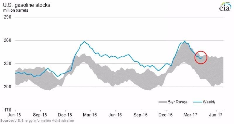 藍:美國汽油庫存量 (2015年六月至今) 灰:美國汽油庫存量預估 圖片來源:EIA