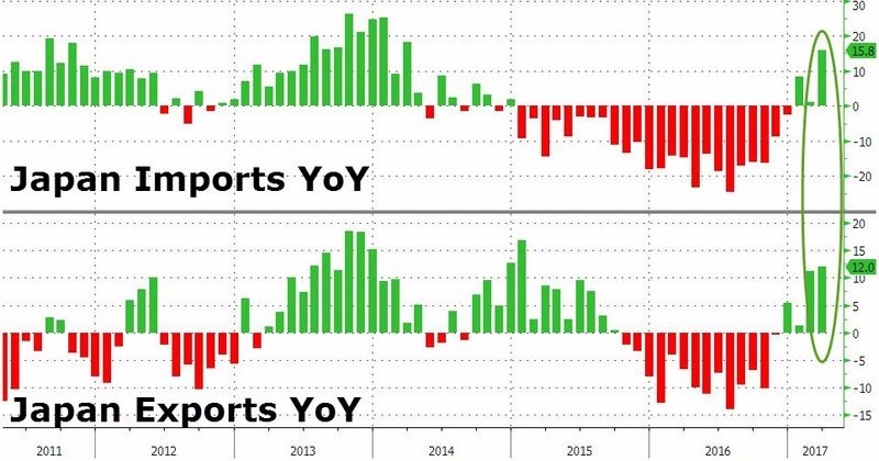 上:日本進口年增率 下:日本出口年增率 圖片來源:Zerohedge