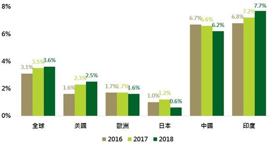 資料來源:IMF,鉅亨網投顧整理;資料日期:2017/4/19。此資料僅為歷史數據模擬回測,不為未來投資獲利之保證,在不同指數走勢、比重與期間下,可能得到不同數據結果。