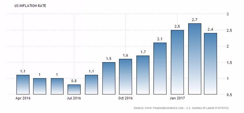 美國通膨率 (近一年以來表現) 圖片來源:tradingeconomics