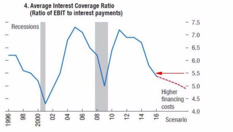 美股利息保障倍數 圖片來源:IMF