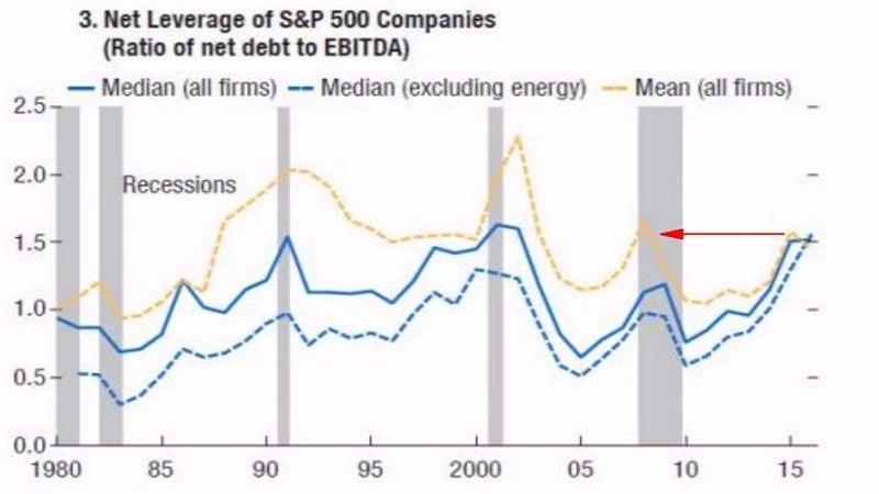 美股 S&P 500 企業槓桿率 圖片來源:IMF