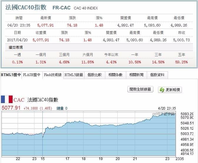 法國股市收盤報價