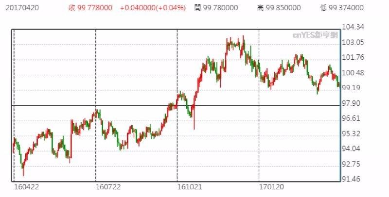 美元指數日線走勢圖 (近一年以來表現)
