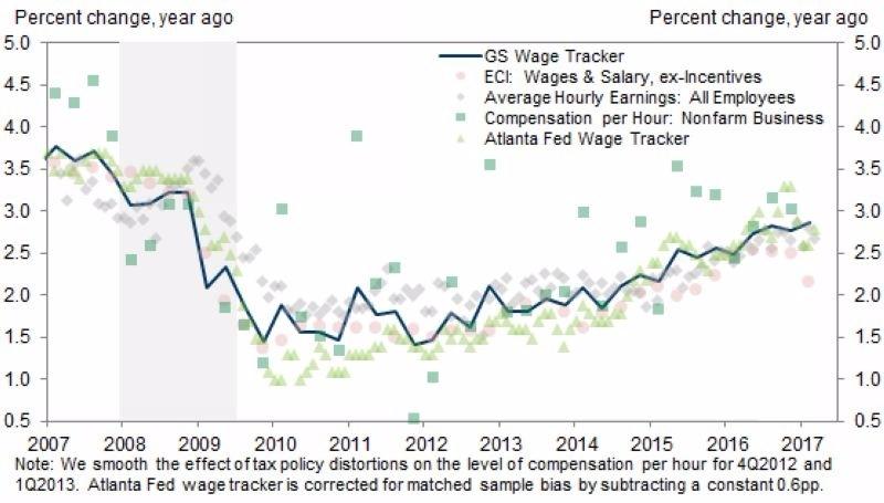 藍:高盛薪資追蹤指數 圖片來源:Goldman Sachs