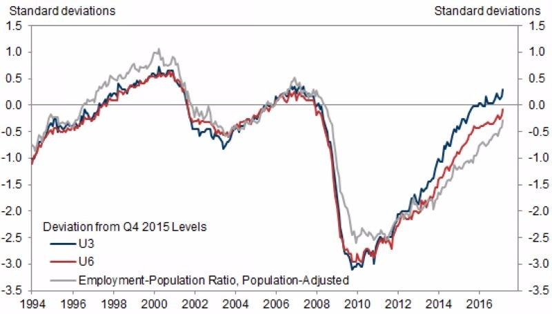 紅:U6失業率 藍:U3失業率 灰:就業人口比例 圖片來源:Zerohedge、Goldman Sachs