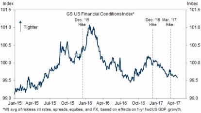 高盛金融情勢指數 (Financial Conditions Index, FCI) 圖片來源:Goldman Sachs