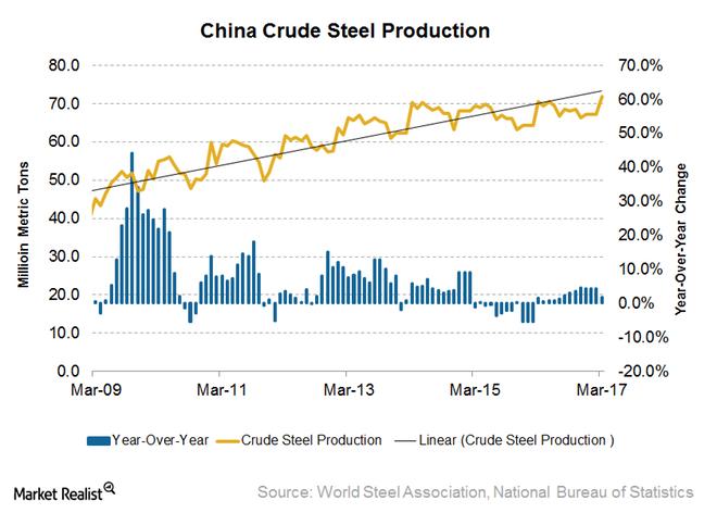 中國鋼鐵產量變化 (圖表取自Market Realist)