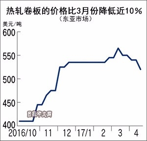(圖表取自日經中文網)