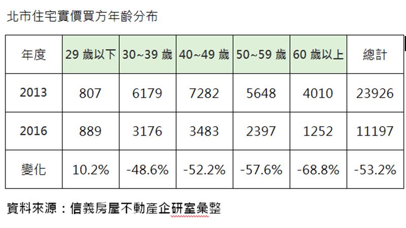 台北市住宅實價買方年齡分布。(圖:信義房屋提供)