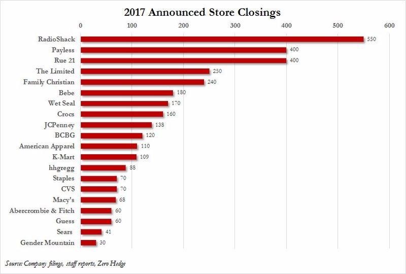 2017 年已宣布關閉的百貨業 + 關閉之店面數 圖片來源:Zerohedge