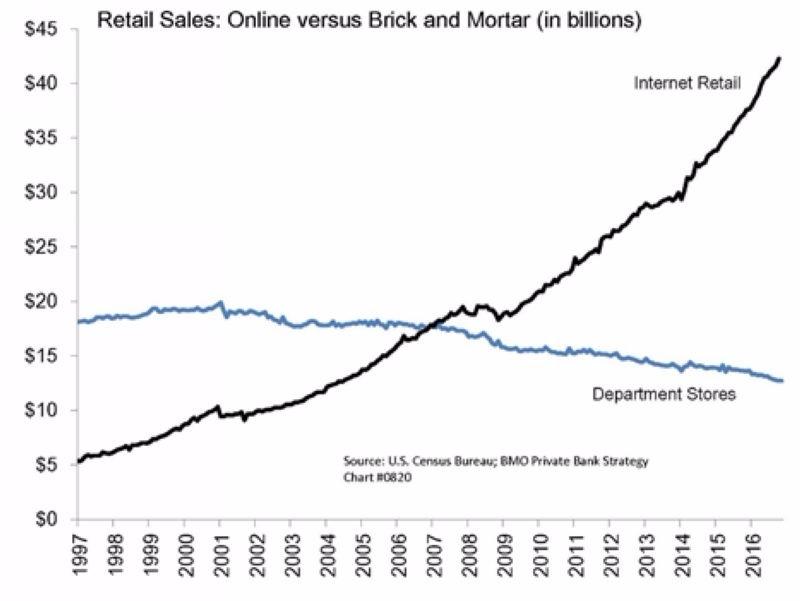 黑:美國電商營收成長趨勢圖 藍:美國百貨業營收成長趨勢圖 圖片來源:Zerohedge