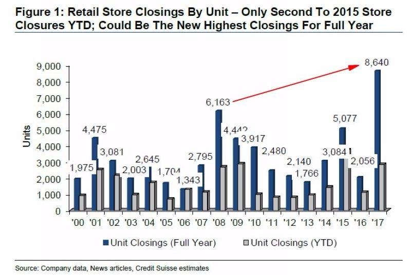 瑞信預估,2017年全美零售商將關閉掉8640間店面,遠超過金融海嘯紀錄 圖片來源:Zerohedge