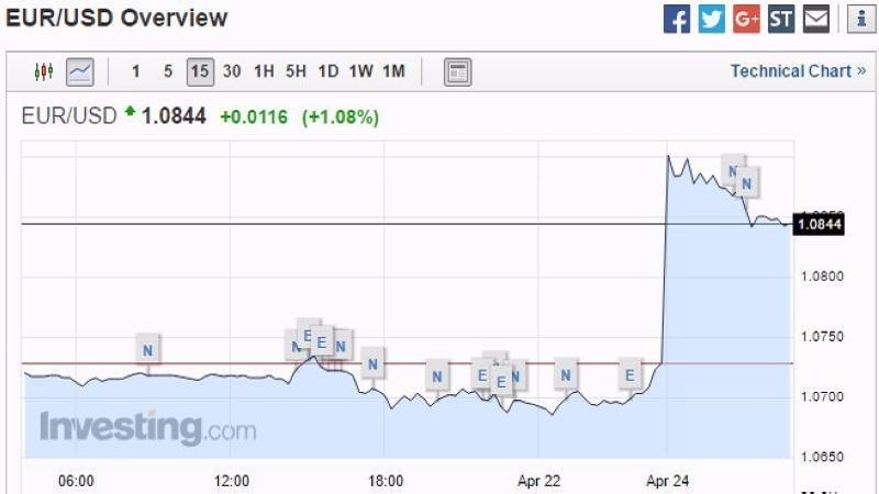 歐元兌美元 15 分鐘走勢圖 圖片來源:Investing.com
