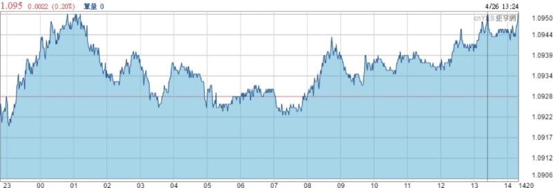 歐元兌美元近日走勢線圖