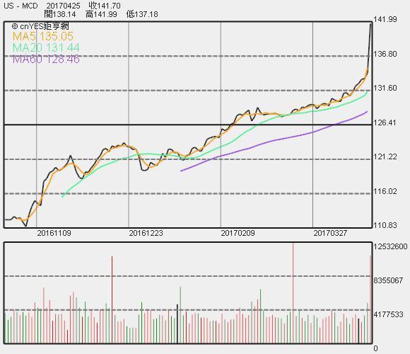 麥當勞股價走勢圖