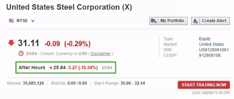 美國鋼鐵盤後電子盤暴跌 16.94% 圖片來源:Investing.com