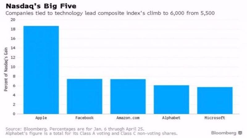 那斯達克指數自5500點上漲至6000點 五大科技股之貢獻度 圖片來源:Bloomberg