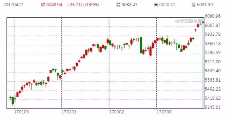 那斯達克股價日線走勢圖 (今年以來表現)