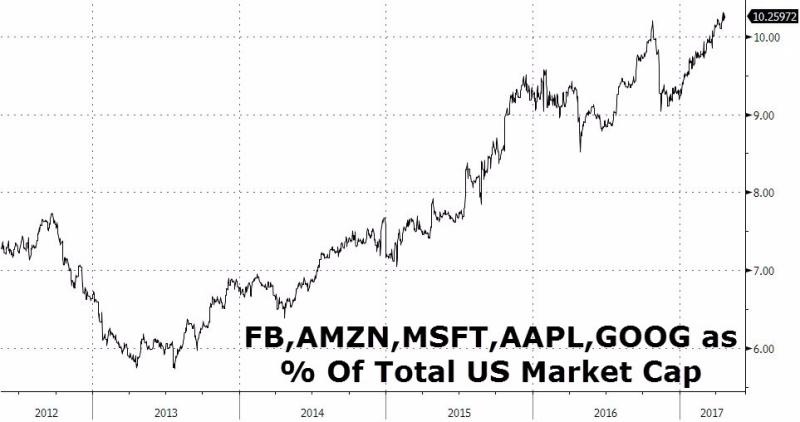五大科技股佔全美股市場總市值之佔比 圖片來源:Zerohedge