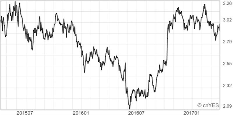 過去2年美國30年期公債殖利率趨勢線圖