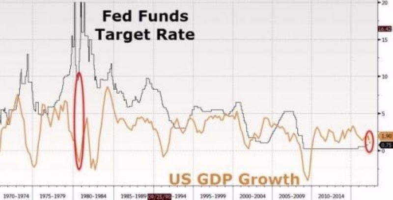 黑:美國聯邦基金利率走勢 橘:美國 GDP 成長率 圖片來源:Zerohedge