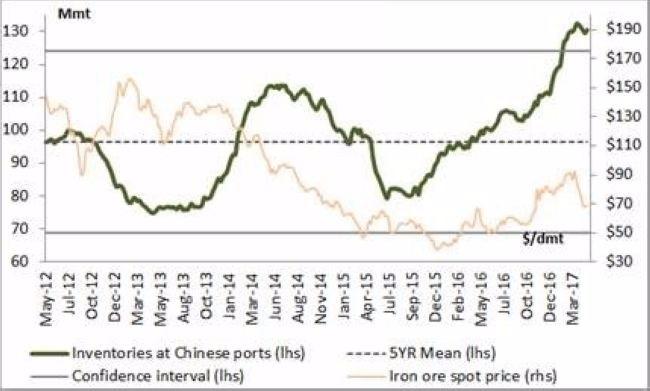 綠:中國鐵礦砂港口庫存 橘:中國鐵礦砂現貨價格 圖片來源:Zerohedge
