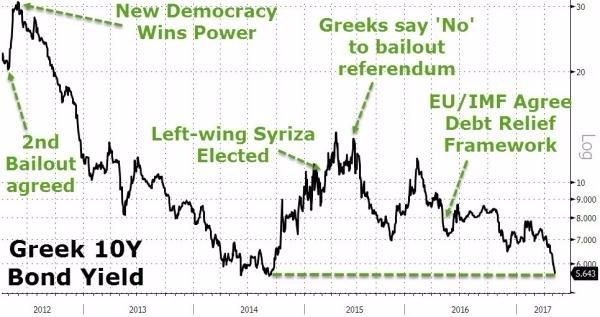 希臘借貸成本來到 5 年低點 (圖表取自 Zero Hedge)