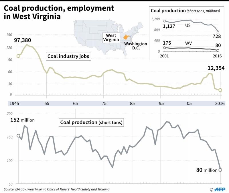 西維吉尼亞州礦業衰退(圖表:AFP)