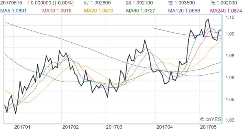 歐元兌美元近月走勢線圖