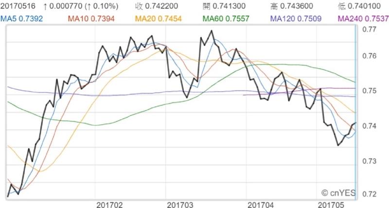 澳元兌美元近月走勢線圖