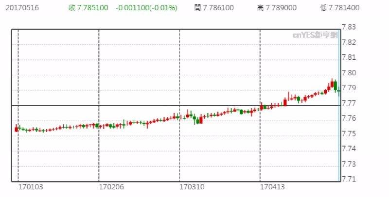 美元兌港元日線走勢圖 (今年以來表現)